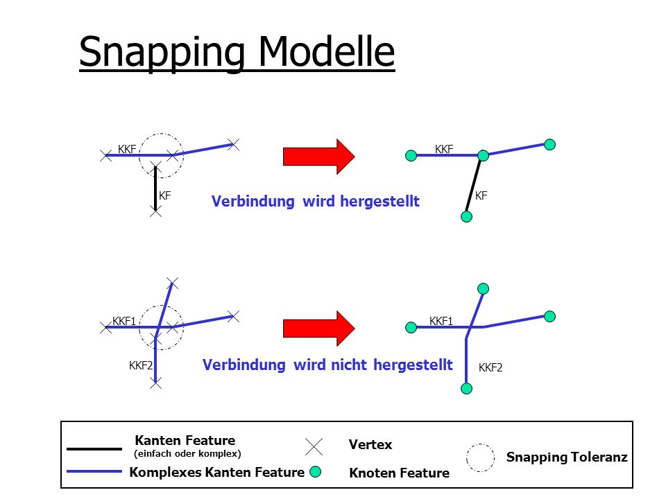 Snapping Modelle Verbindung wird hergestellt