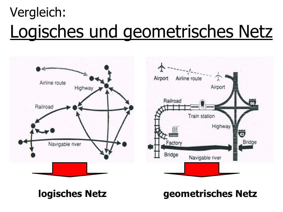 Vergleich: Logisches und geometrisches Netz