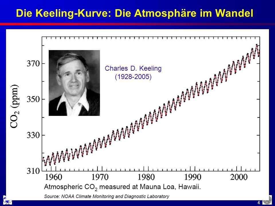 Die Keeling-Kurve: Die Atmosphäre im Wandel