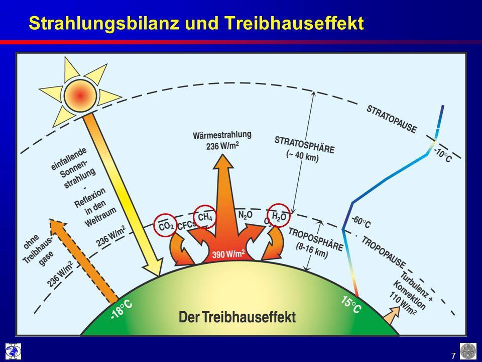 Strahlungsbilanz und Treibhauseffekt