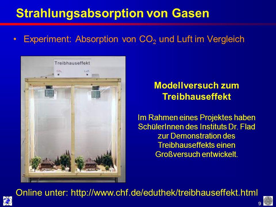 Strahlungsabsorption von Gasen