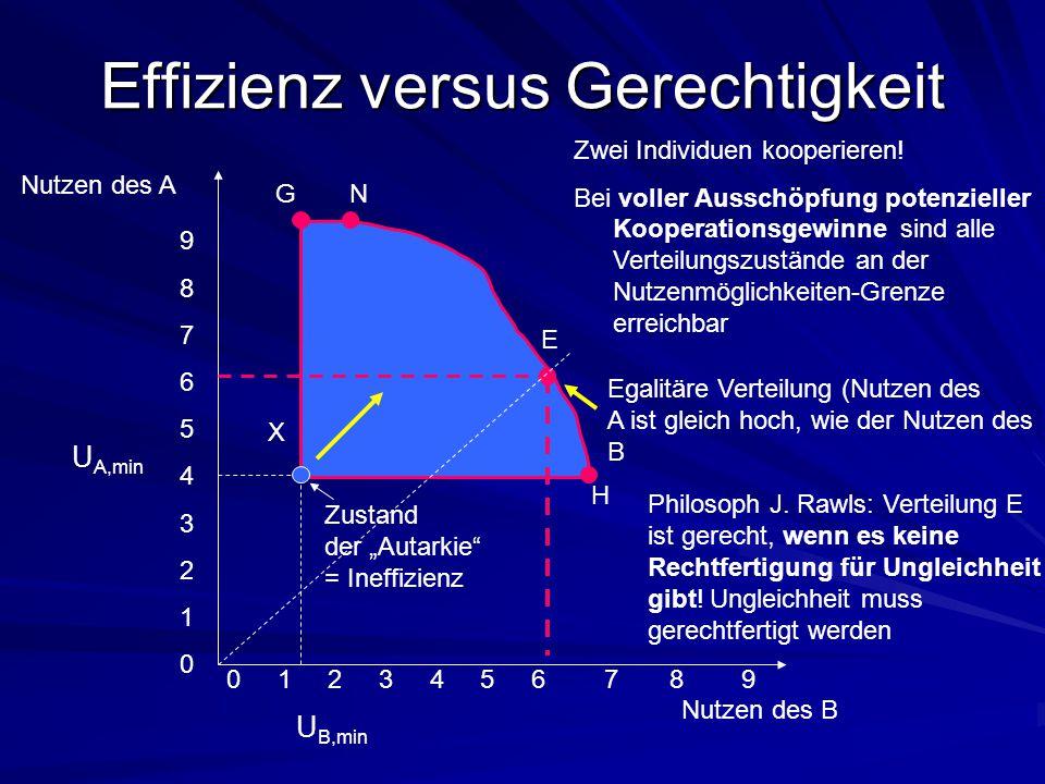 Effizienz versus Gerechtigkeit