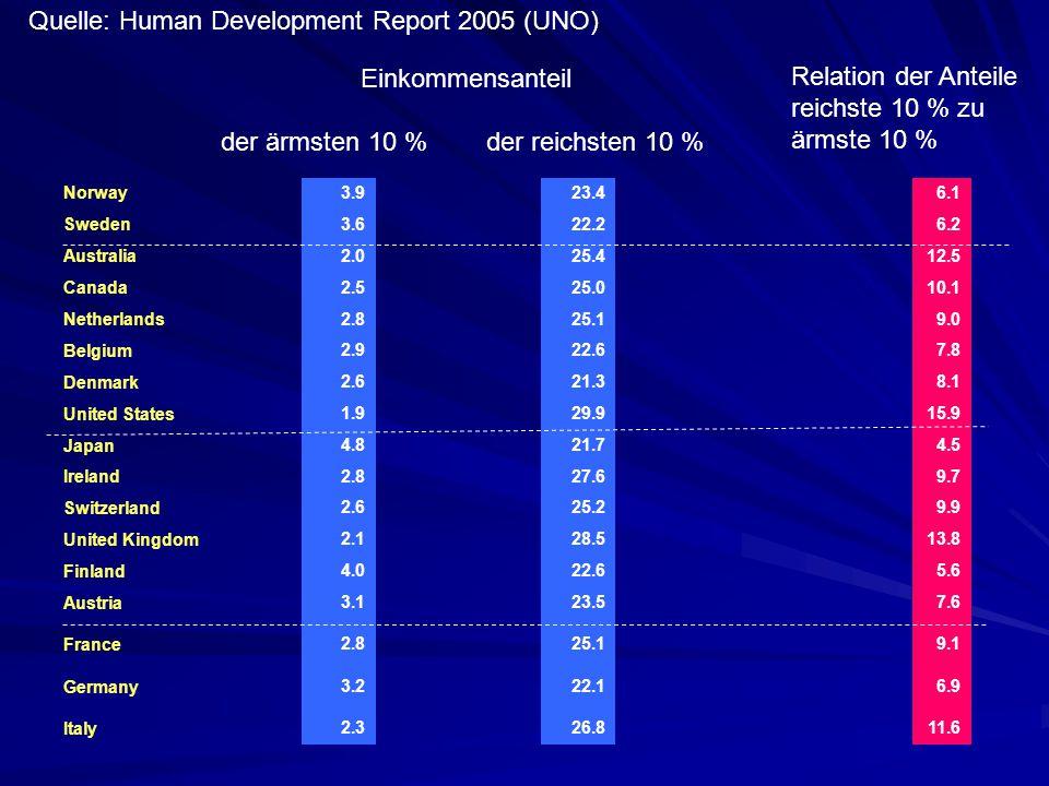 Quelle: Human Development Report 2005 (UNO)