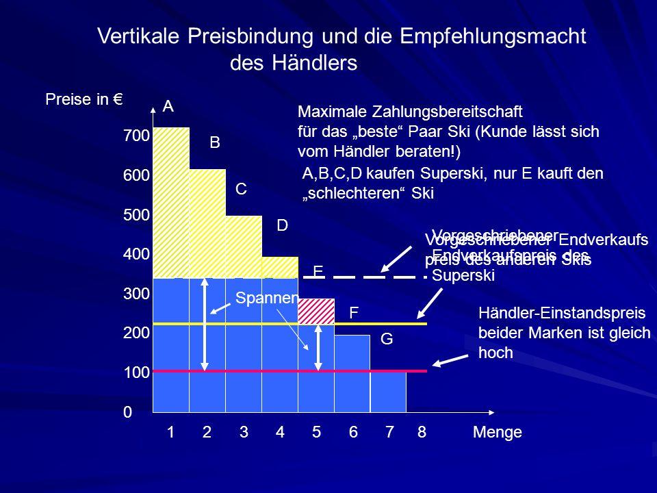 Vertikale Preisbindung und die Empfehlungsmacht des Händlers