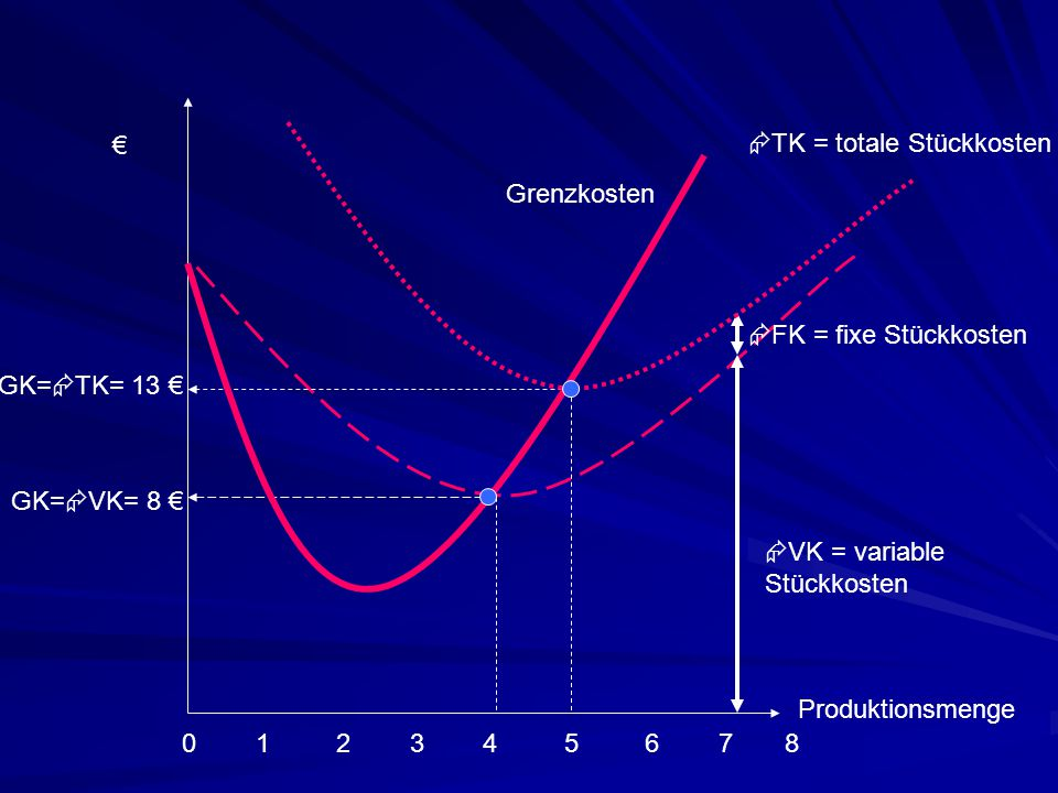 € TK = totale Stückkosten. Grenzkosten. FK = fixe Stückkosten. GK=TK= 13 € GK=VK= 8 € VK = variable.