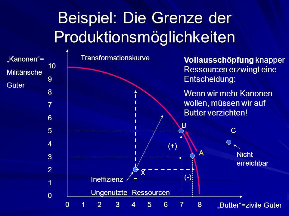 Beispiel: Die Grenze der Produktionsmöglichkeiten