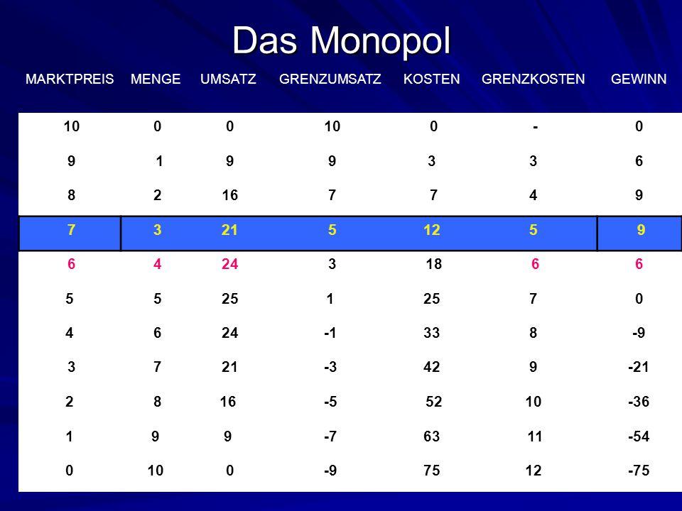 Das Monopol MARKTPREIS. MENGE. UMSATZ. GRENZUMSATZ. KOSTEN. GRENZKOSTEN. GEWINN. 10. - 9. 1.