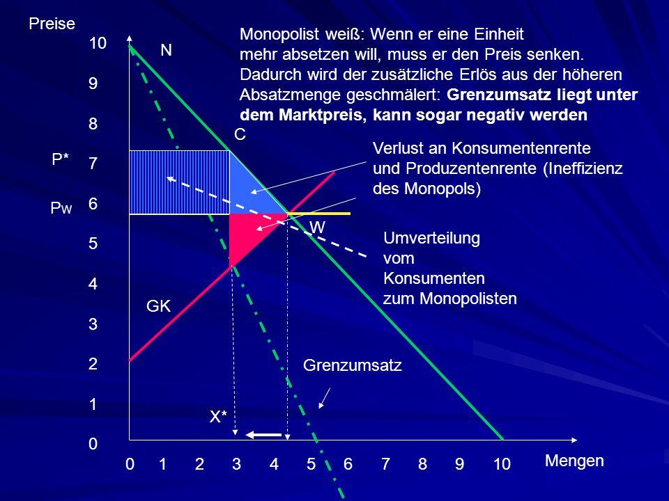 Preise Monopolist weiß: Wenn er eine Einheit. mehr absetzen will, muss er den Preis senken. Dadurch wird der zusätzliche Erlös aus der höheren.