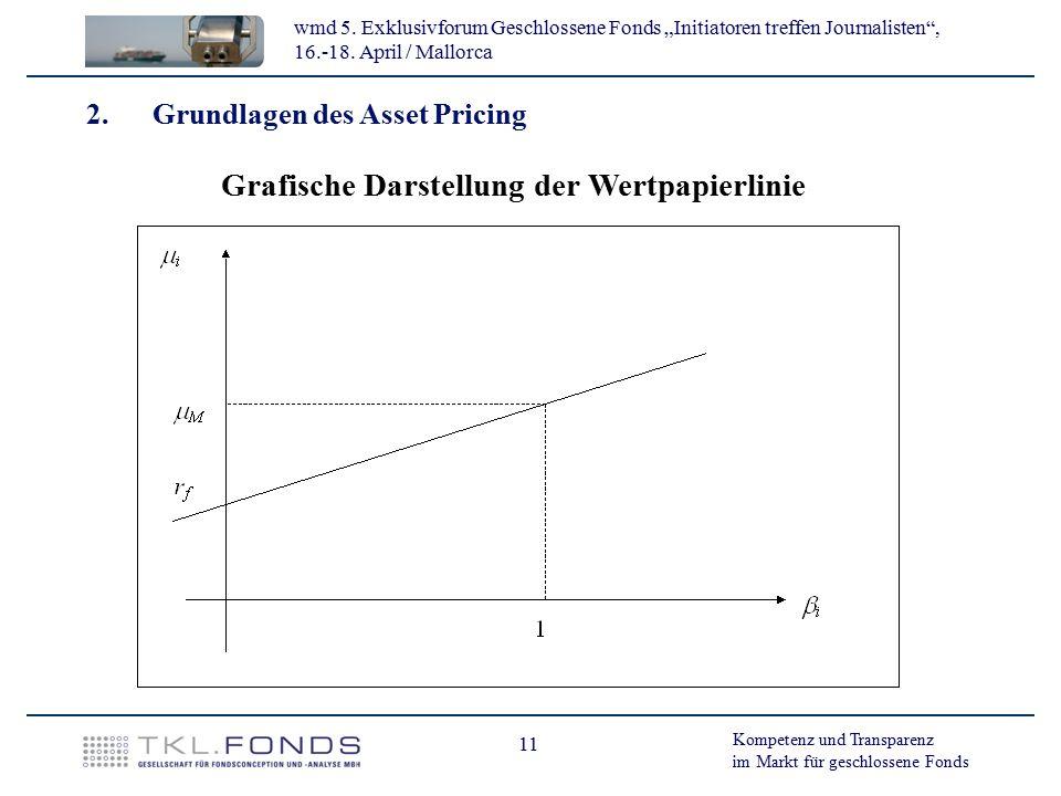Grafische Darstellung der Wertpapierlinie