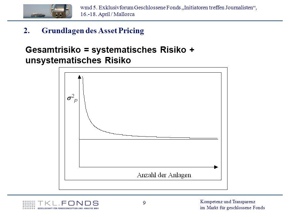 Gesamtrisiko = systematisches Risiko + unsystematisches Risiko
