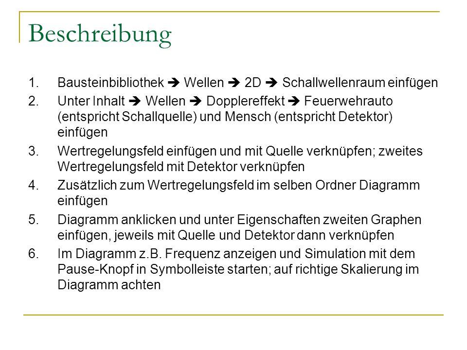 Beschreibung 1. Bausteinbibliothek  Wellen  2D  Schallwellenraum einfügen.