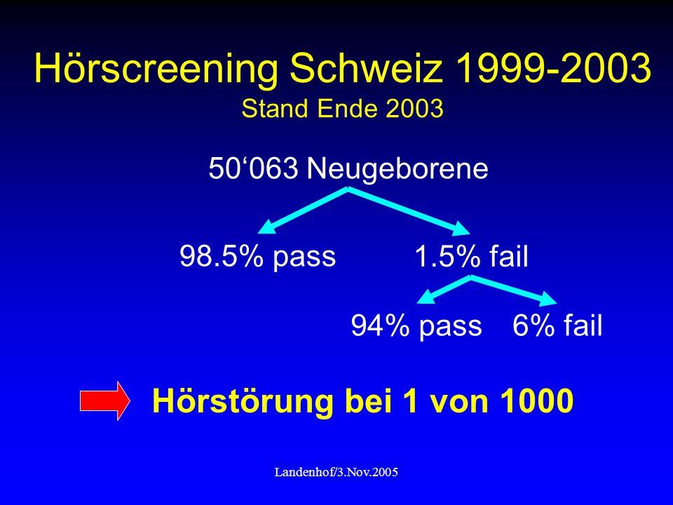 Hörscreening Schweiz 1999-2003 Stand Ende 2003