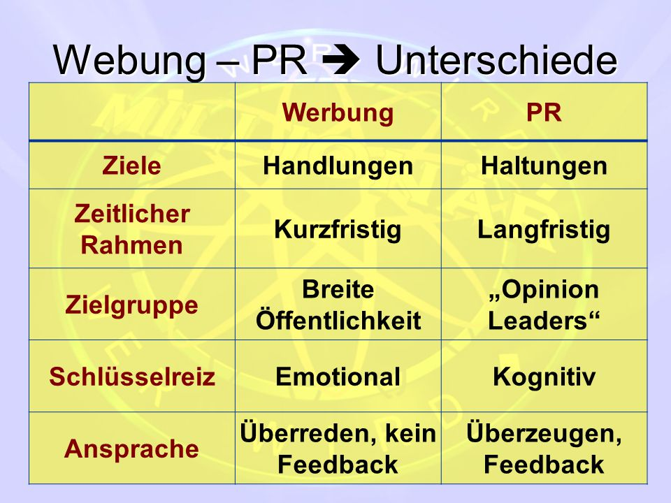 Webung – PR  Unterschiede