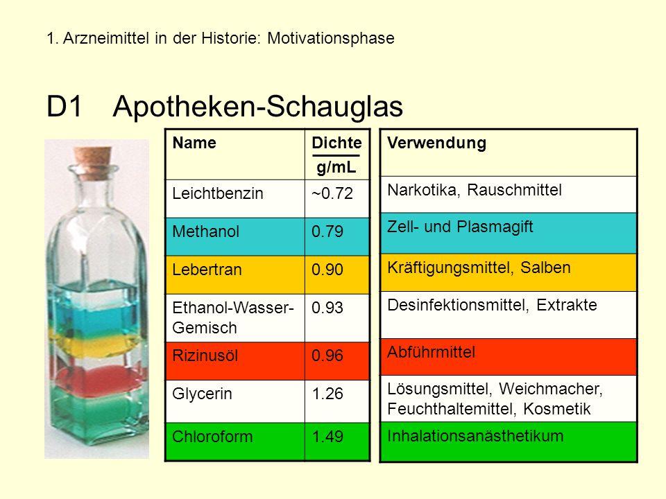 D1 Apotheken-Schauglas