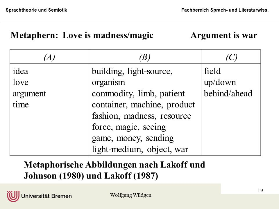 Metaphern: Love is madness/magic Argument is war (A) (B) (C) idea love