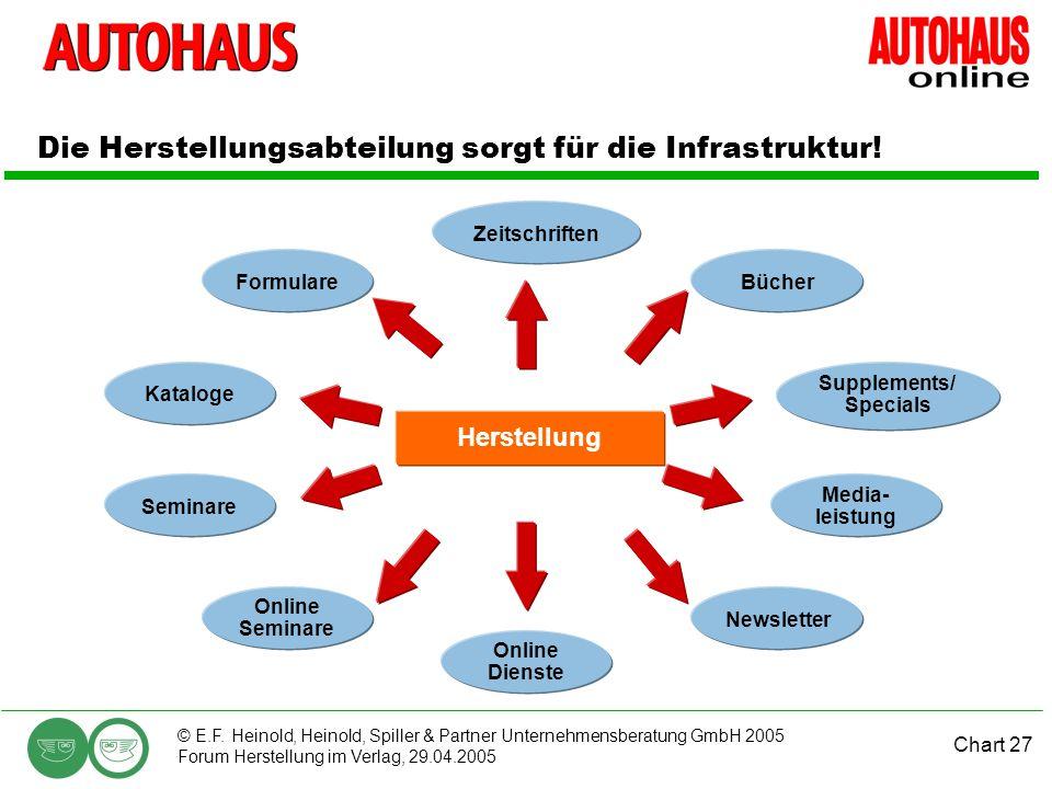Die Herstellungsabteilung sorgt für die Infrastruktur!