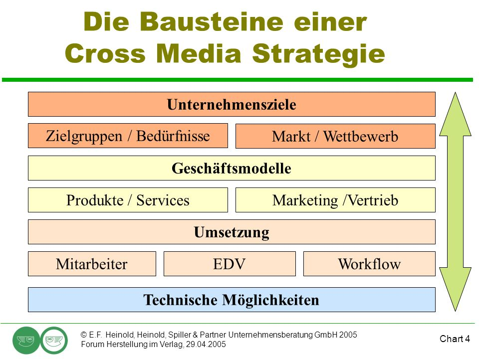 Die Bausteine einer Cross Media Strategie