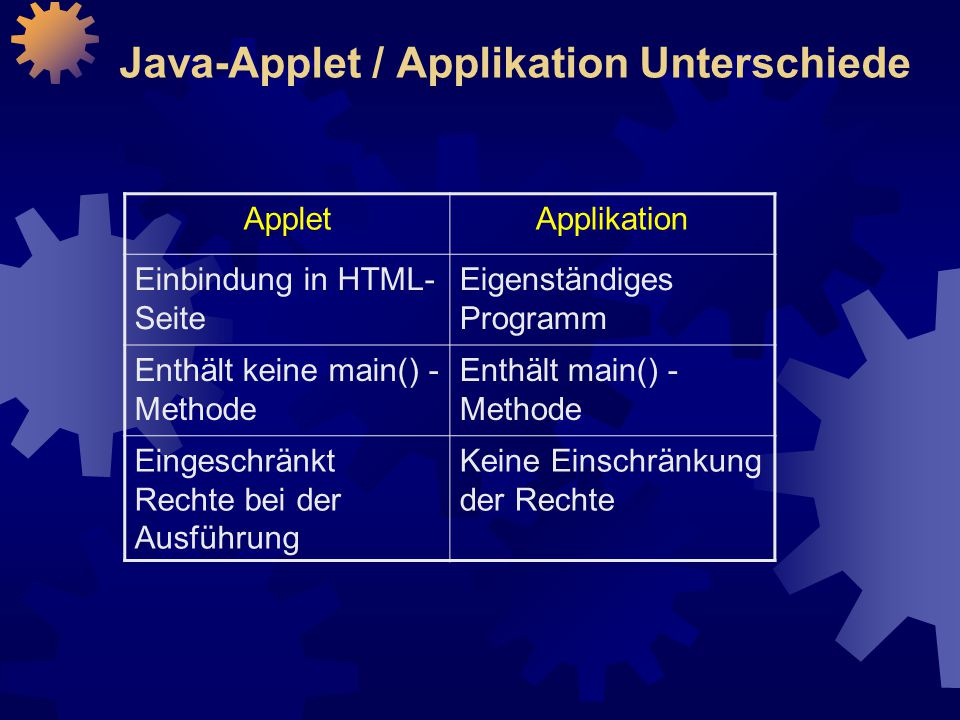Java-Applet / Applikation Unterschiede
