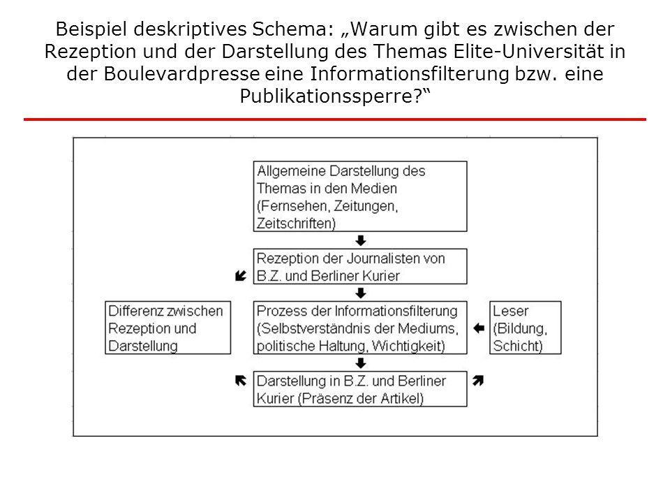 """Beispiel deskriptives Schema: """"Warum gibt es zwischen der Rezeption und der Darstellung des Themas Elite-Universität in der Boulevardpresse eine Informationsfilterung bzw."""