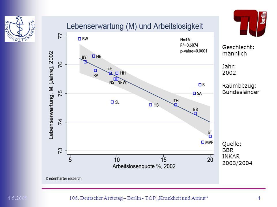 """108. Deutscher Ärztetag – Berlin - TOP """"Krankheit und Armut"""