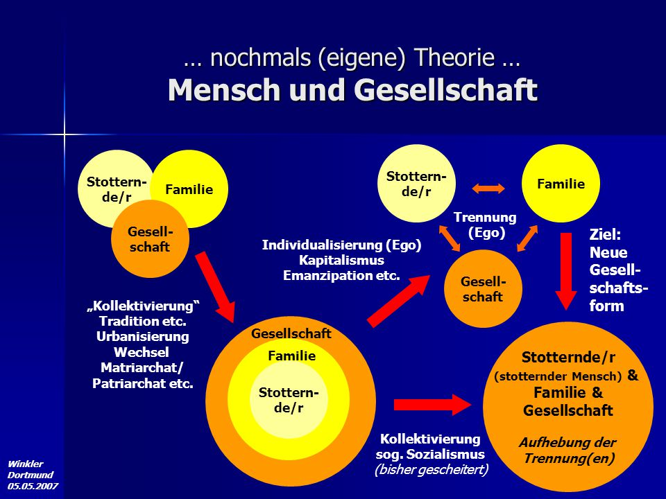 … nochmals (eigene) Theorie … Mensch und Gesellschaft