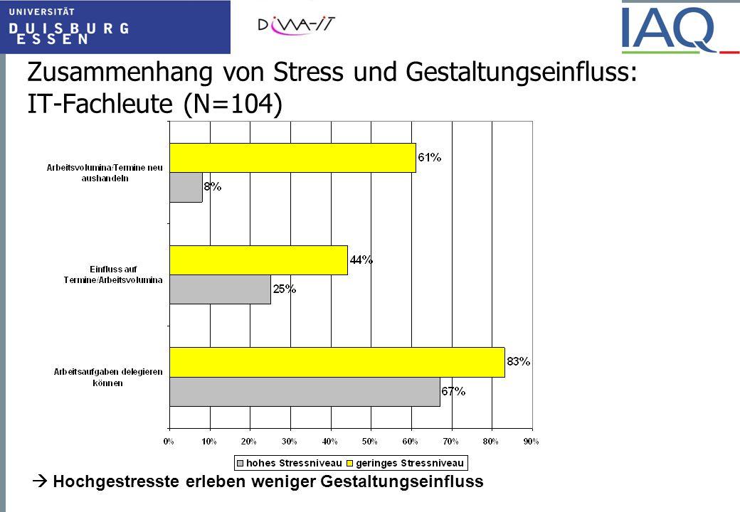 Zusammenhang von Stress und Gestaltungseinfluss: IT-Fachleute (N=104)