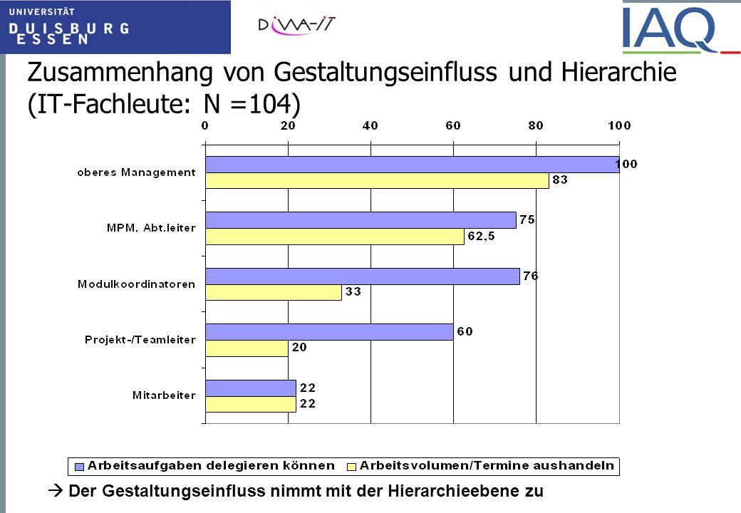 Zusammenhang von Gestaltungseinfluss und Hierarchie (IT-Fachleute: N =104)