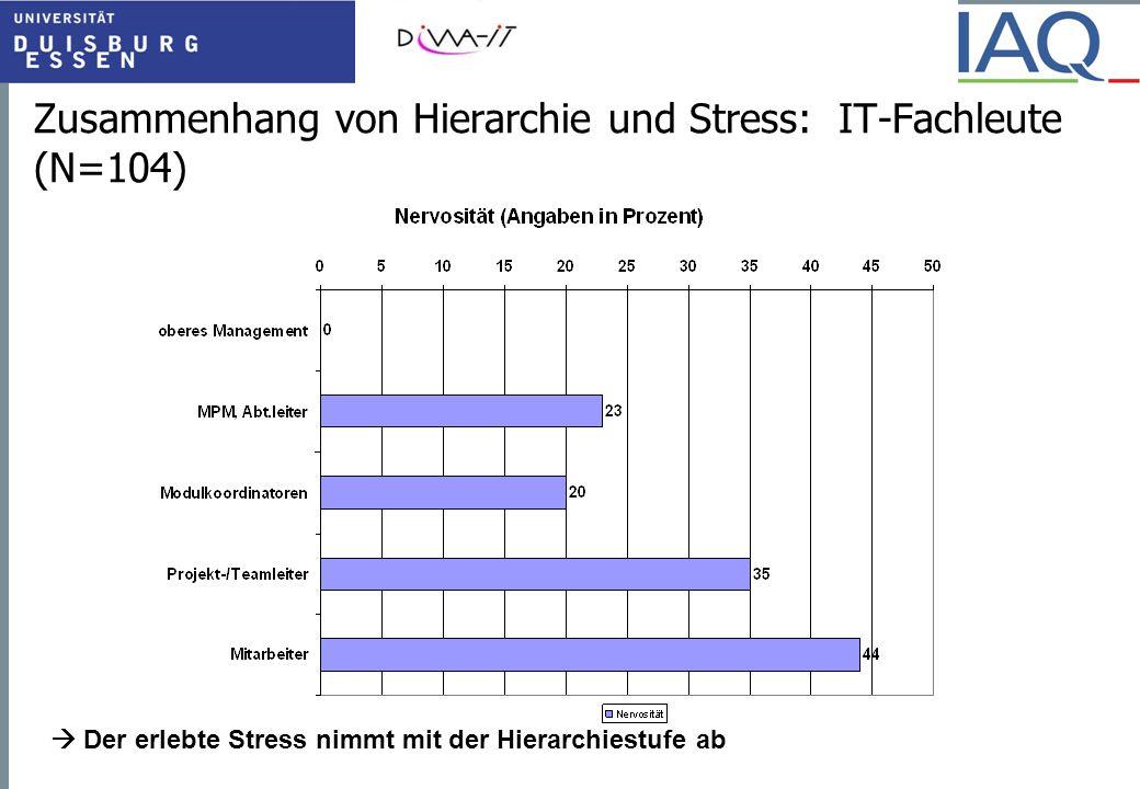 Zusammenhang von Hierarchie und Stress: IT-Fachleute (N=104)