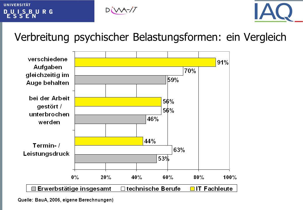 Verbreitung psychischer Belastungsformen: ein Vergleich