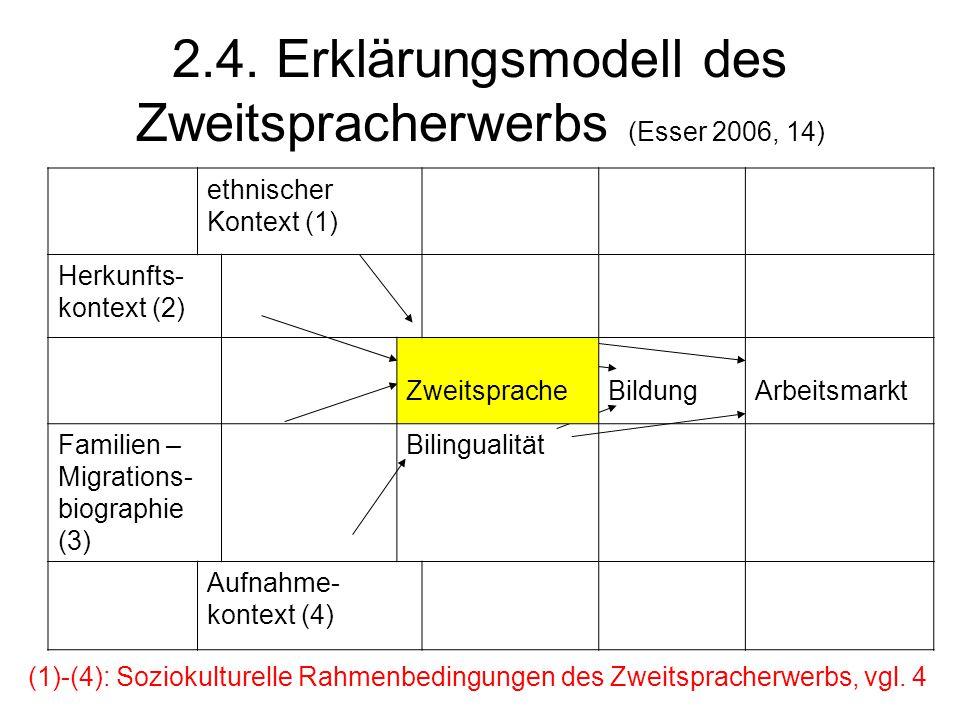 2.4. Erklärungsmodell des Zweitspracherwerbs (Esser 2006, 14)