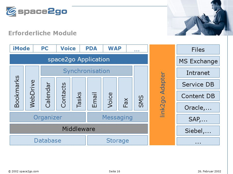 ... Erforderliche Module Files space2go Application MS Exchange