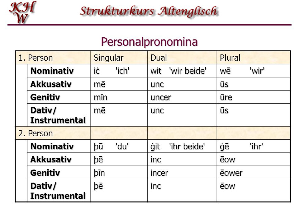 Personalpronomina 1. Person Singular Dual Plural Nominativ iċ ich