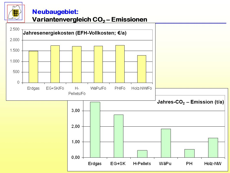 Variantenvergleich CO2 – Emissionen