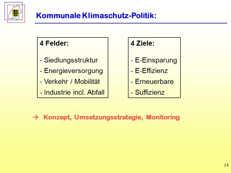Kommunale Klimaschutz-Politik: