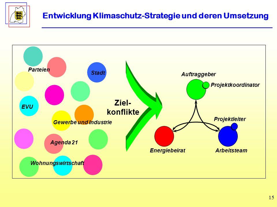 Entwicklung Klimaschutz-Strategie und deren Umsetzung
