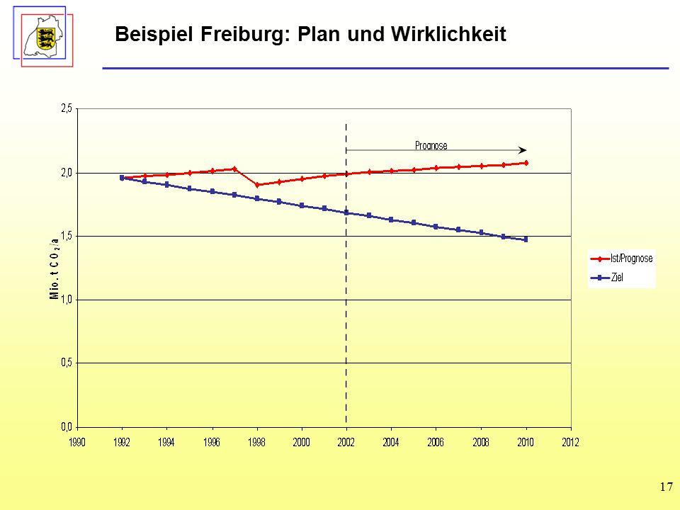 Beispiel Freiburg: Plan und Wirklichkeit