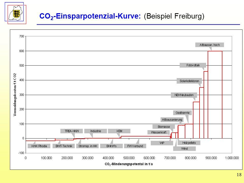 CO2-Einsparpotenzial-Kurve: (Beispiel Freiburg)