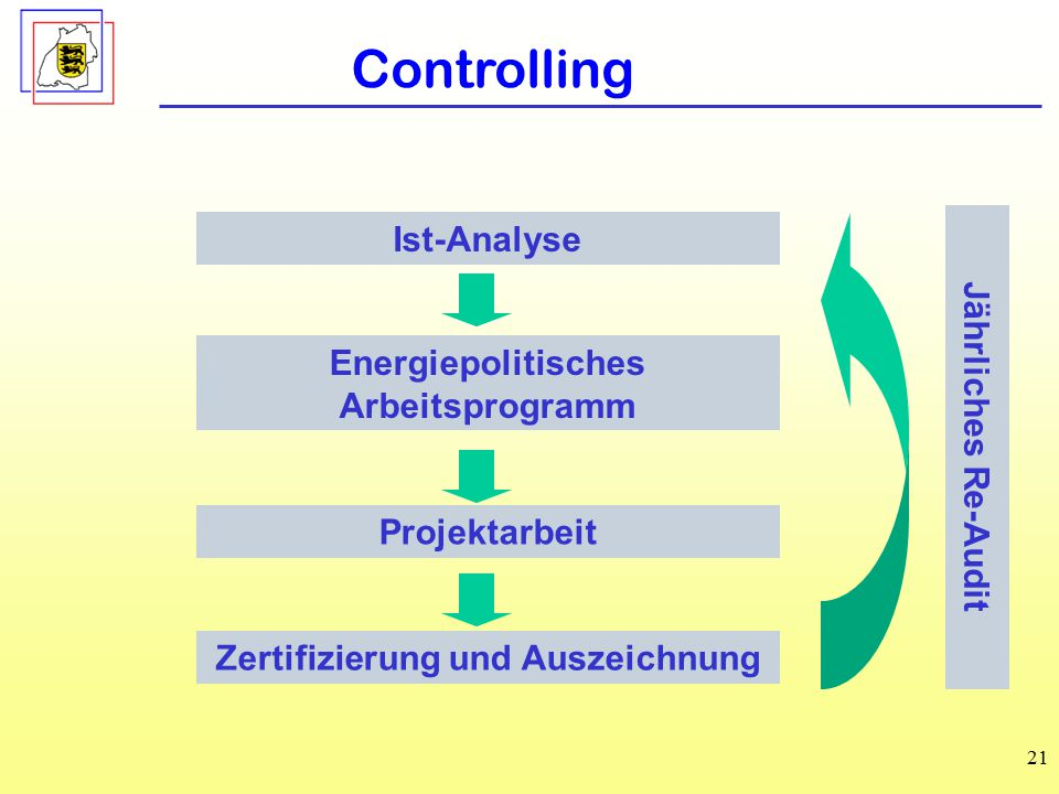 Energiepolitisches Arbeitsprogramm Zertifizierung und Auszeichnung