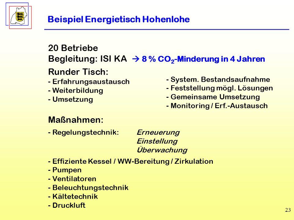 Beispiel Energietisch Hohenlohe