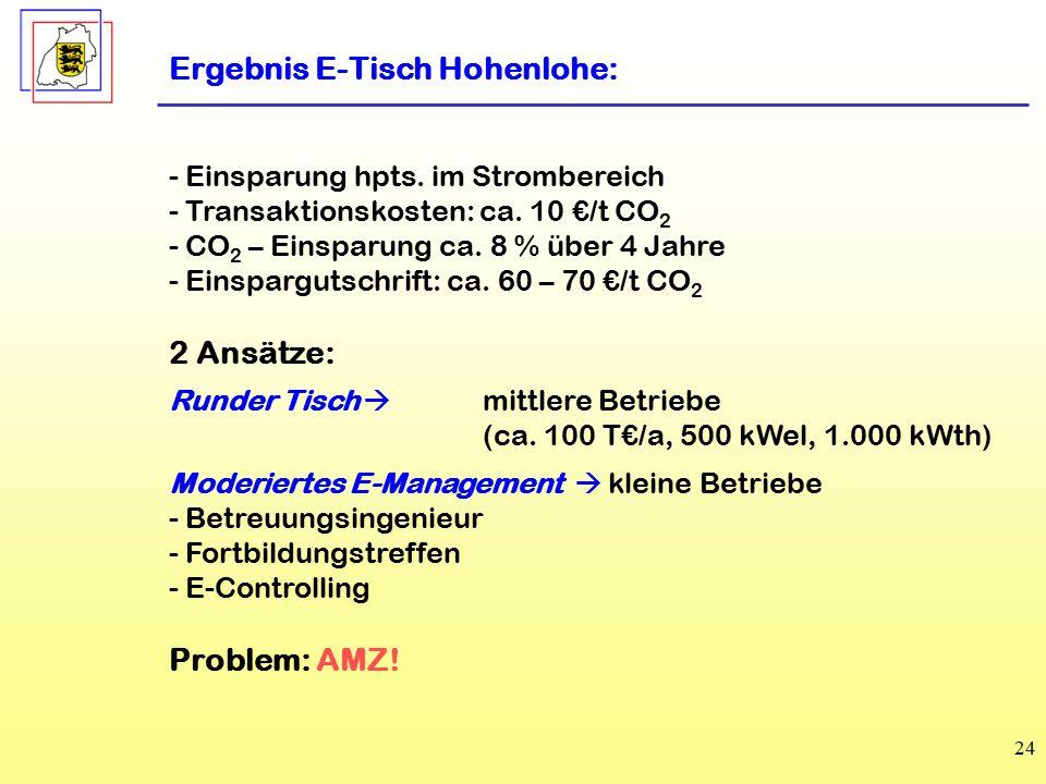 Ergebnis E-Tisch Hohenlohe: