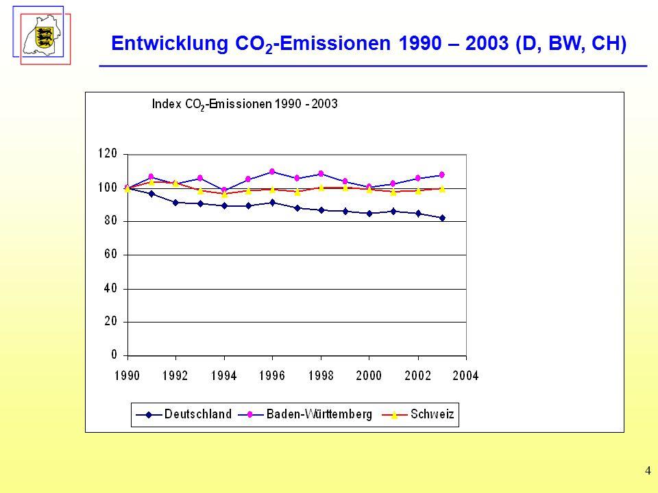 Entwicklung CO2-Emissionen 1990 – 2003 (D, BW, CH)