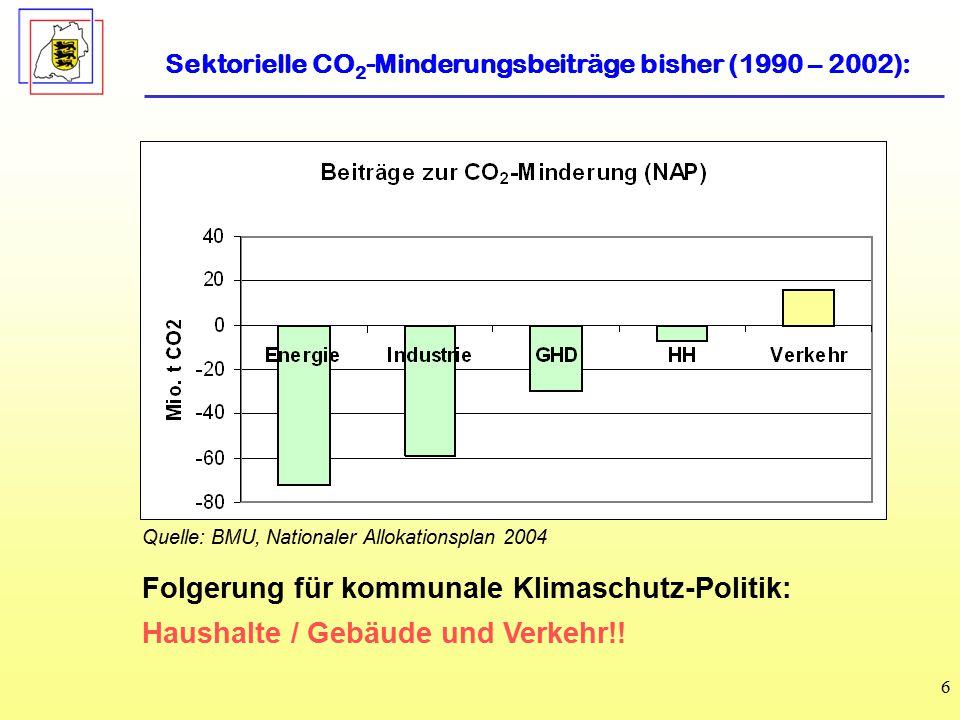 Folgerung für kommunale Klimaschutz-Politik:
