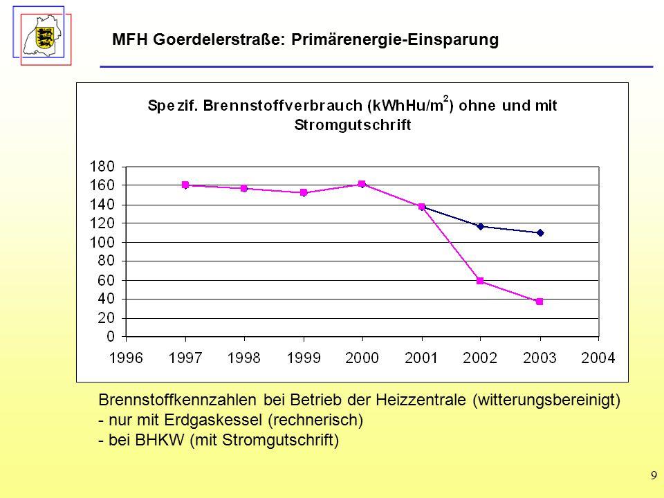 MFH Goerdelerstraße: Primärenergie-Einsparung