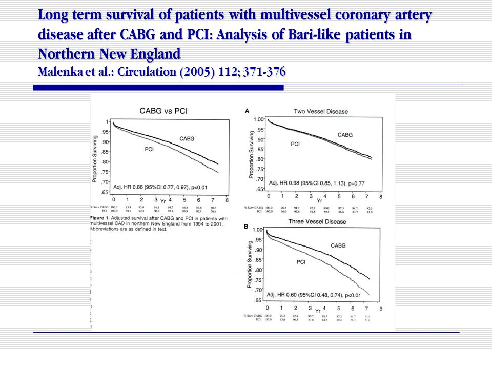 Long term survival of patients with multivessel coronary artery disease after CABG and PCI: Analysis of Bari-like patients in Northern New England Malenka et al.: Circulation (2005) 112; 371-376