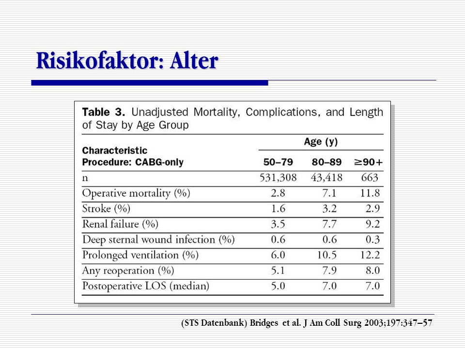 Risikofaktor: Alter (STS Datenbank) Bridges et al. J Am Coll Surg 2003;197:347–57