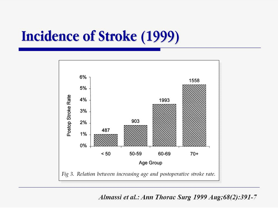 Incidence of Stroke (1999) Almassi et al.: Ann Thorac Surg 1999 Aug;68(2):391-7
