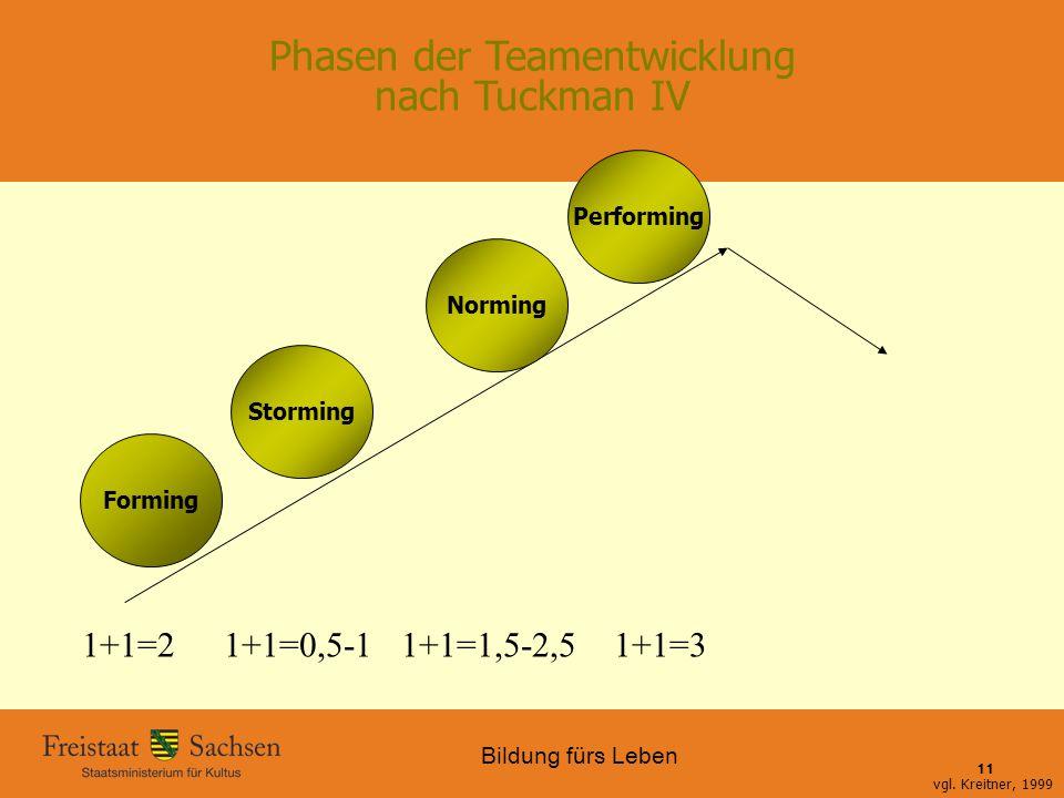 Phasen der Teamentwicklung nach Tuckman IV
