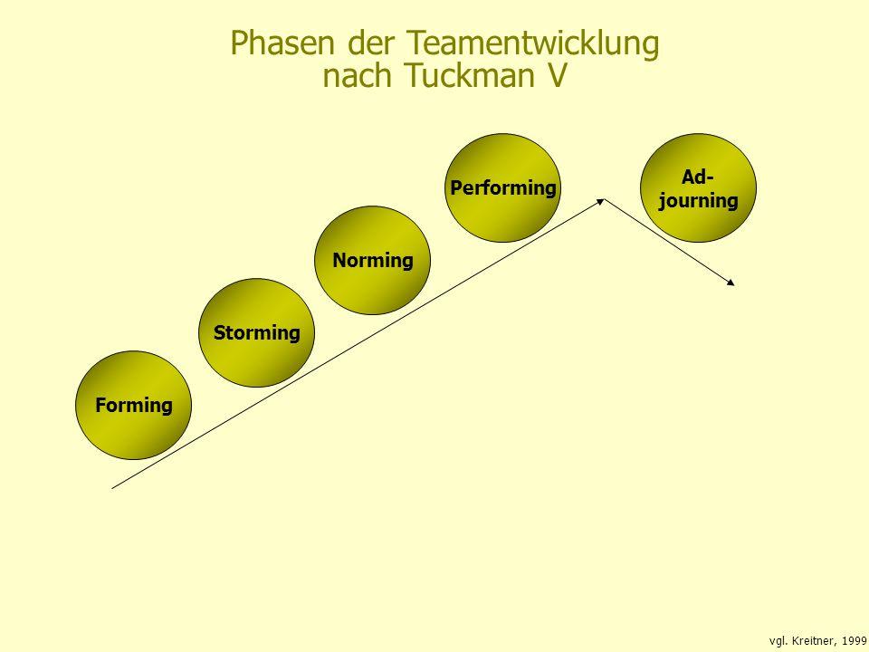 Phasen der Teamentwicklung nach Tuckman V