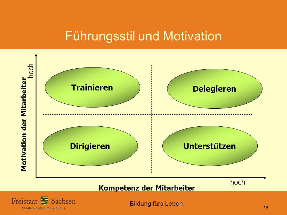 Führungsstil und Motivation