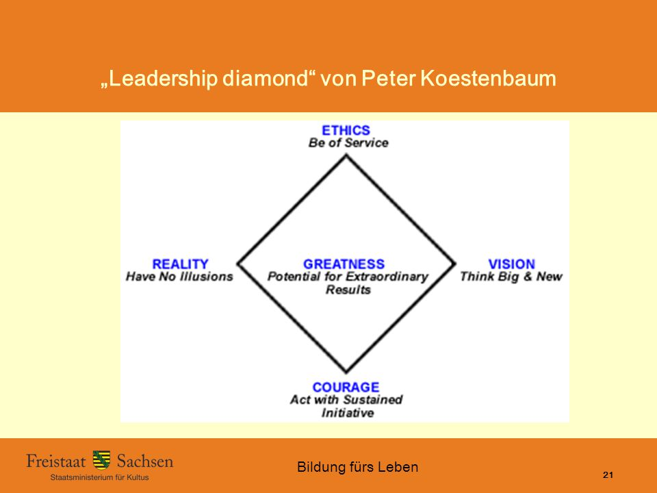 """Leadership diamond von Peter Koestenbaum"